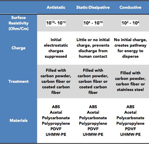 ESD Material | Conductive, Antistatic & Dissipative Plastics